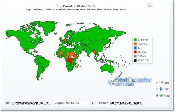 использование браузеров в мире