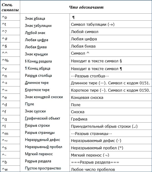 таблица-спецсимволов режима замены в Word