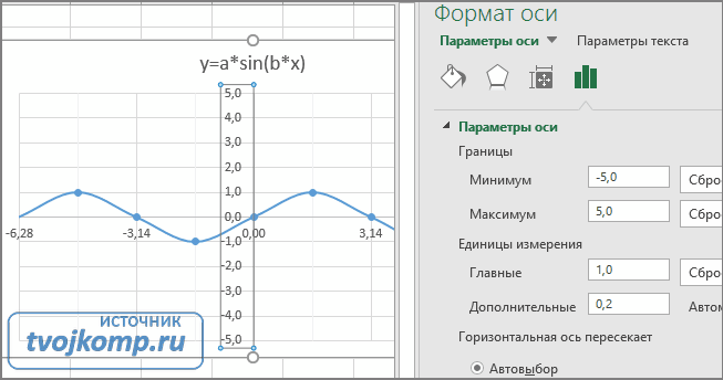 формат оси Y графика функции