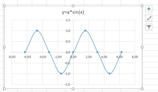 график sin x