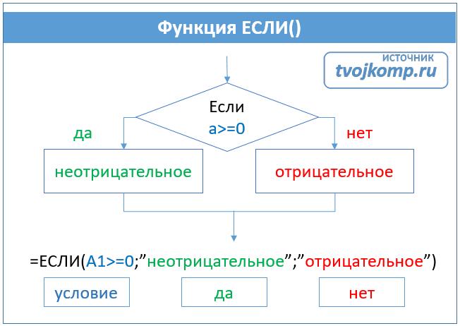 операции отношения в логических выражениях