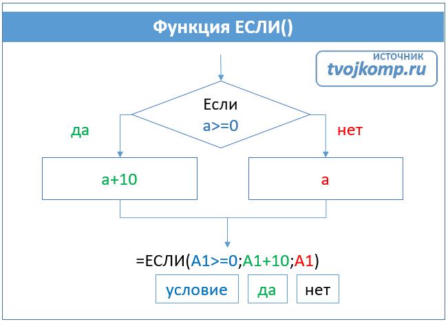 формула если простое условие в эксель