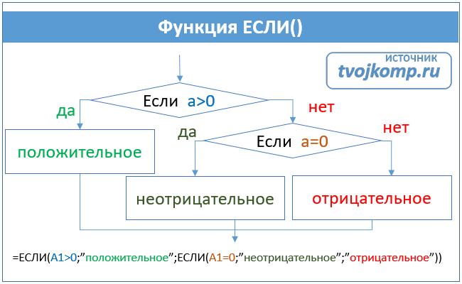 вложенные условия формула если