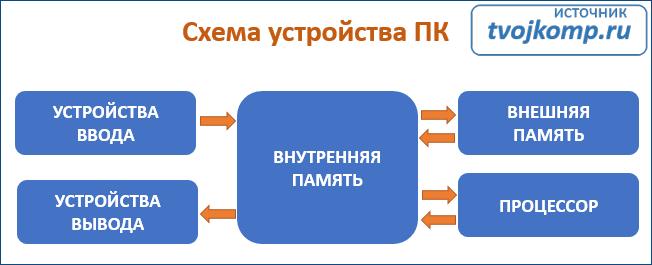 устройство ПК