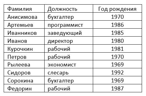 результат сортировки по фамилиям