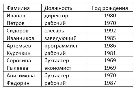 список по алфавиту в таблице ворде