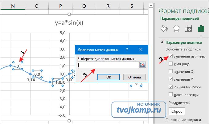 настройка подписей диаграммы графика