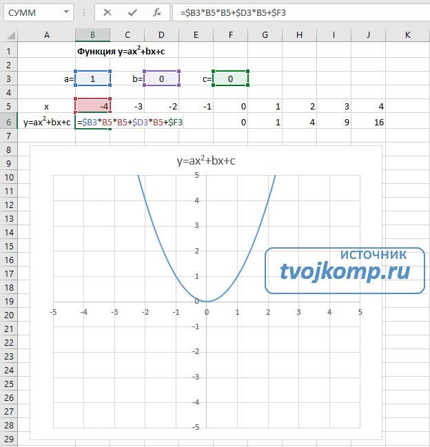 график квадратичной функции в Excel