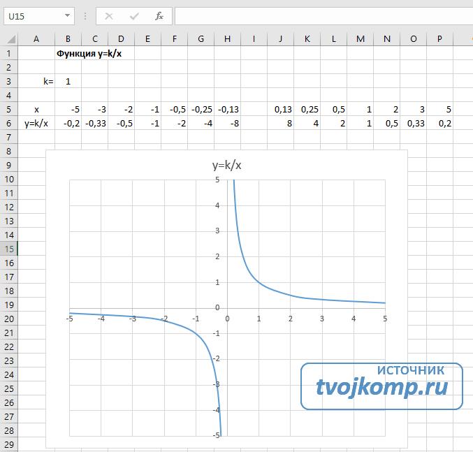 построить гиперболу в Excel