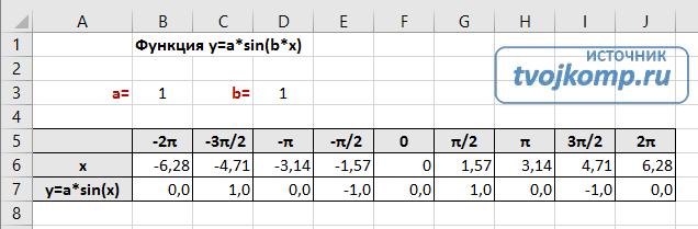 таблица значений sin(x)