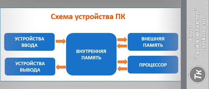 схема устройства ПК
